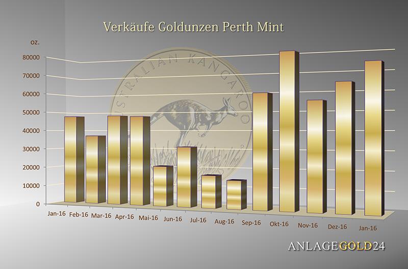 Goldunzen Verkauf Perth Mint Goldmünzen und Goldbarren 2016 2017