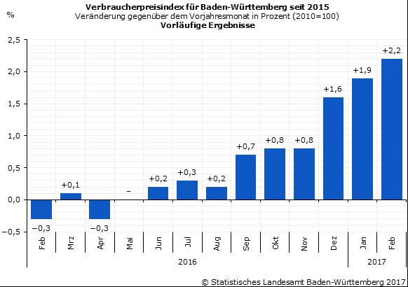 Inflation in Deutschland lässt Goldpreis steigen