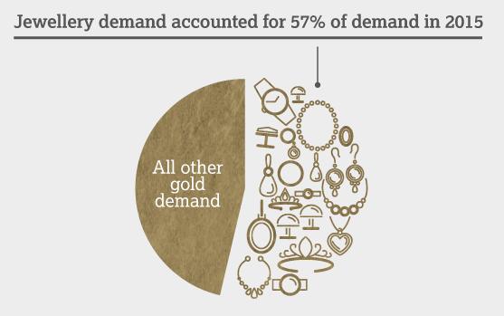 Goldpreis steigt durch Schmucknachfrage