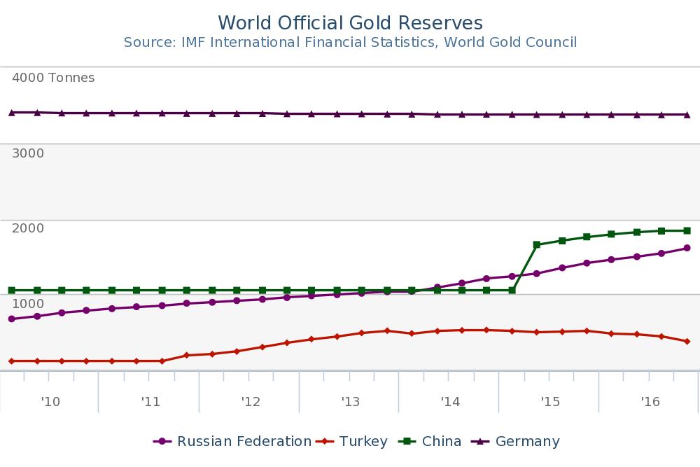 Goldreserven-russland-zentralbank-china-deutschland