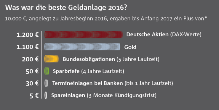 bankenverband-goldanlage-2016