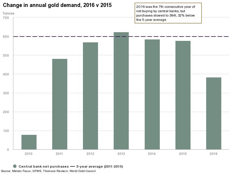 Goldpreis geht durch Notenbankkäufe nach oben