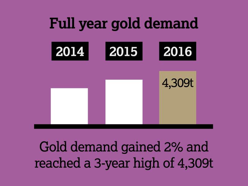 Gold kaufen in 2016: Weltgoldnachfrage