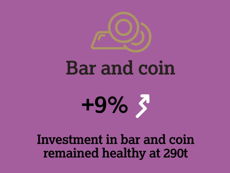 9% Nachfrageplus bei Goldbarren und Goldmünzen (WGC Grafik)