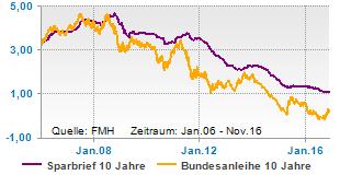 Bundesanleihen Sparbriefe Rendite Chart