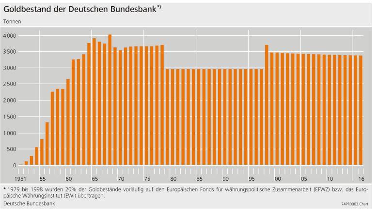 Goldbestand-Bundesbank-Goldbarren