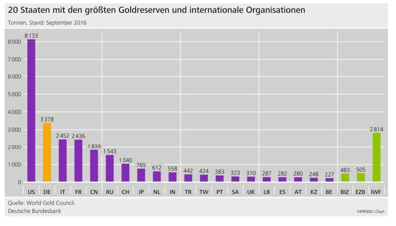 Goldreserven-hitliste-2017