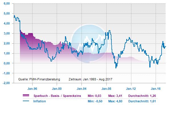 Sparbuchzinsen Inflation Vergleich