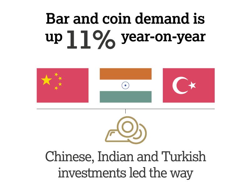 Goldbarren und Goldmünzen stark gefragt in 2017