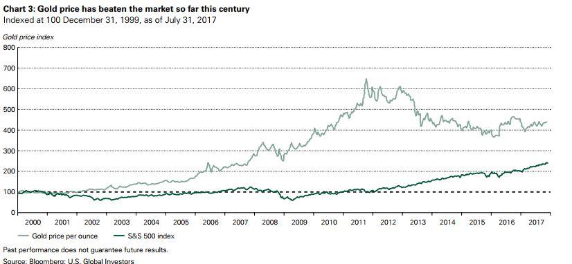 goldpreis-versus-aktienindex-seit 2000