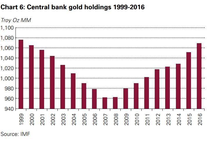 zentralbanken-kaufen-gold-seit-2008