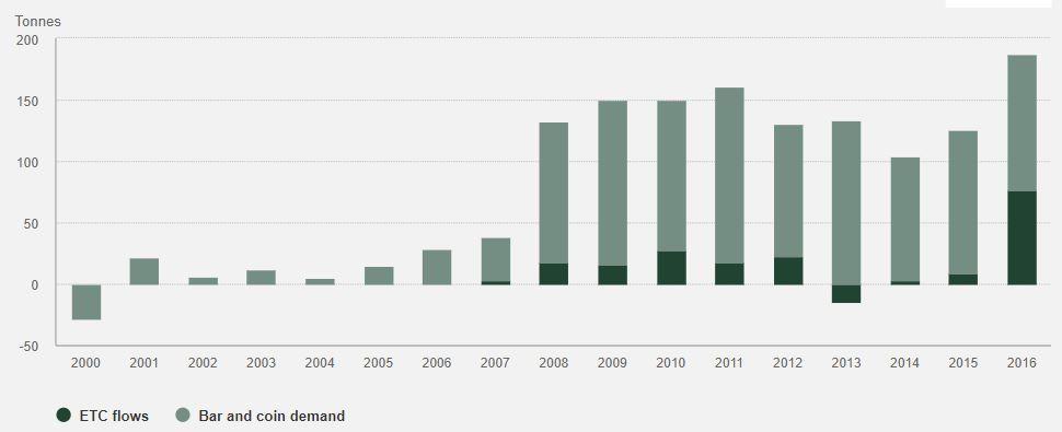 Gold-Nachfrage-Deutschland-2016