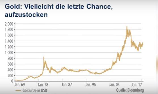 Goldpreis auf 2-Wochen-Tief führt zu massiven Goldkäufen