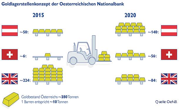 Goldbarren Nationalbank Österreich