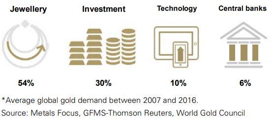 Goldnachfrage-anteile-bis-2017