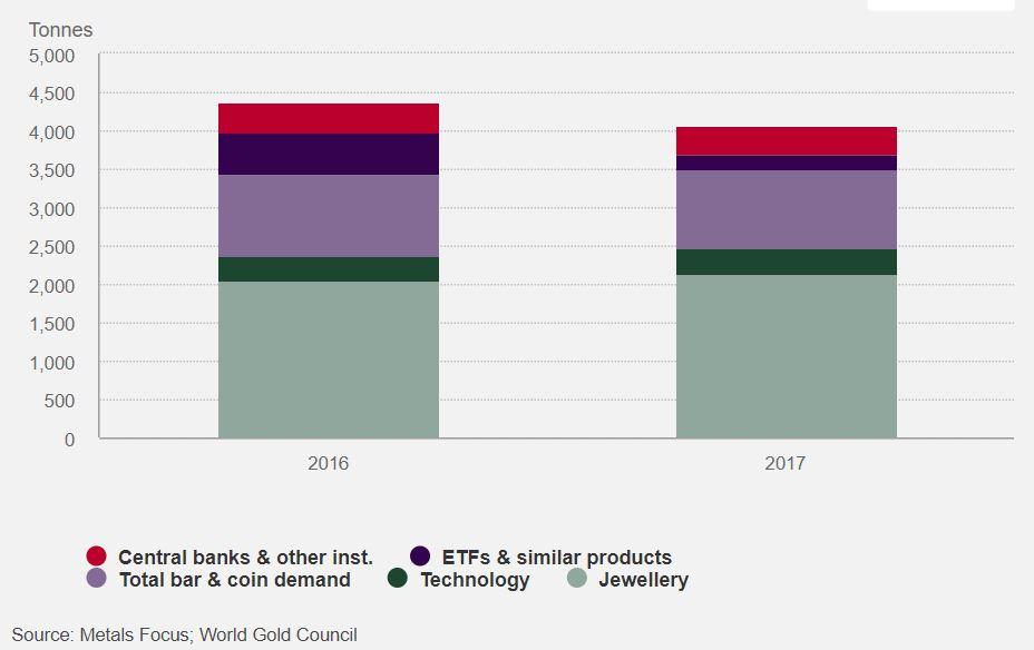 goldnachfrage-2017-2016-wgc