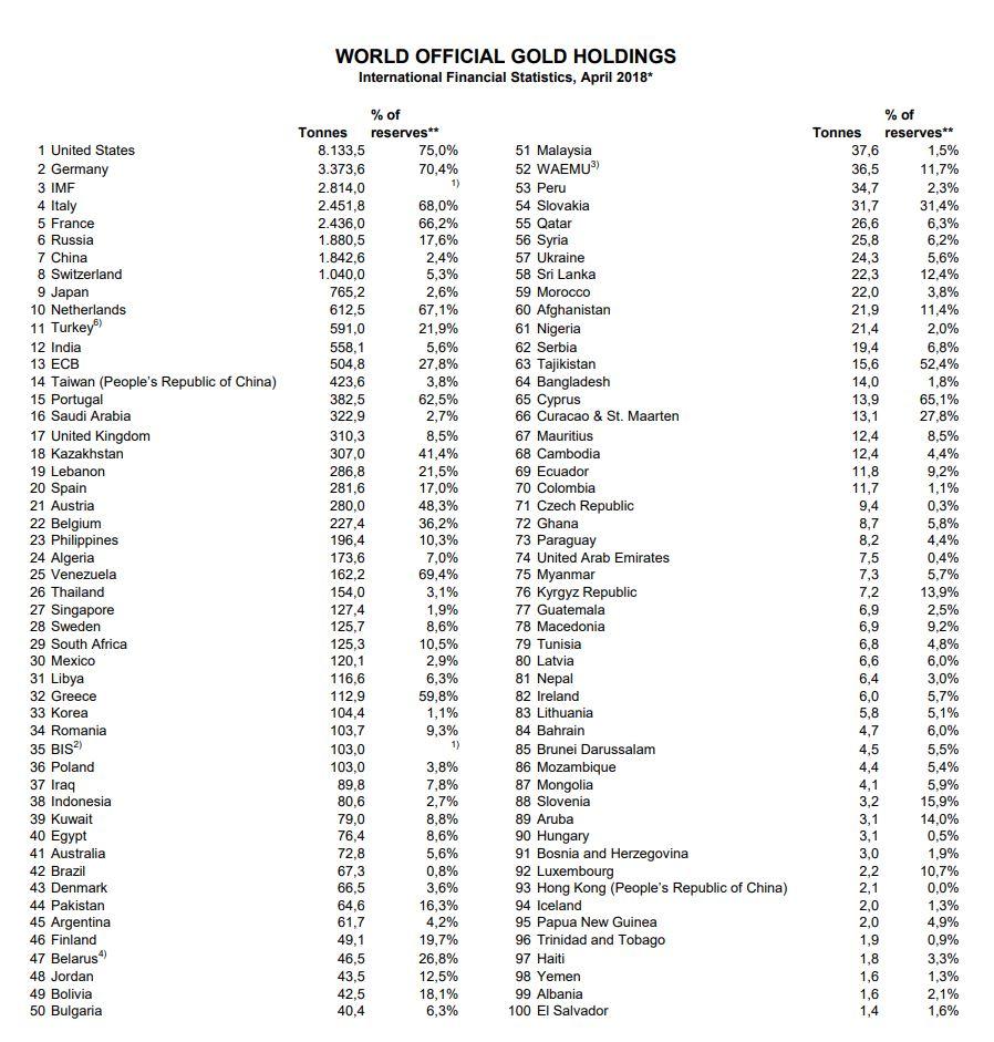 Weltgold-bestaende-wgc-04-2018-zentralbanken