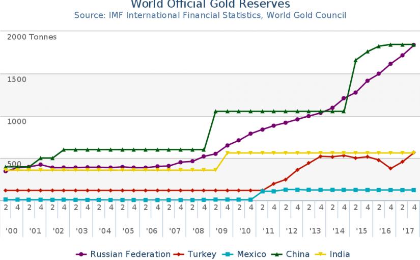 Zentralbanken kaufen seit Jahren Gold – Weltgoldreserven steigen