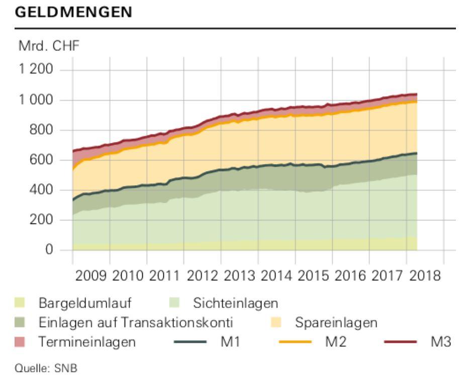 geldmenge-schweiz-snb-2018