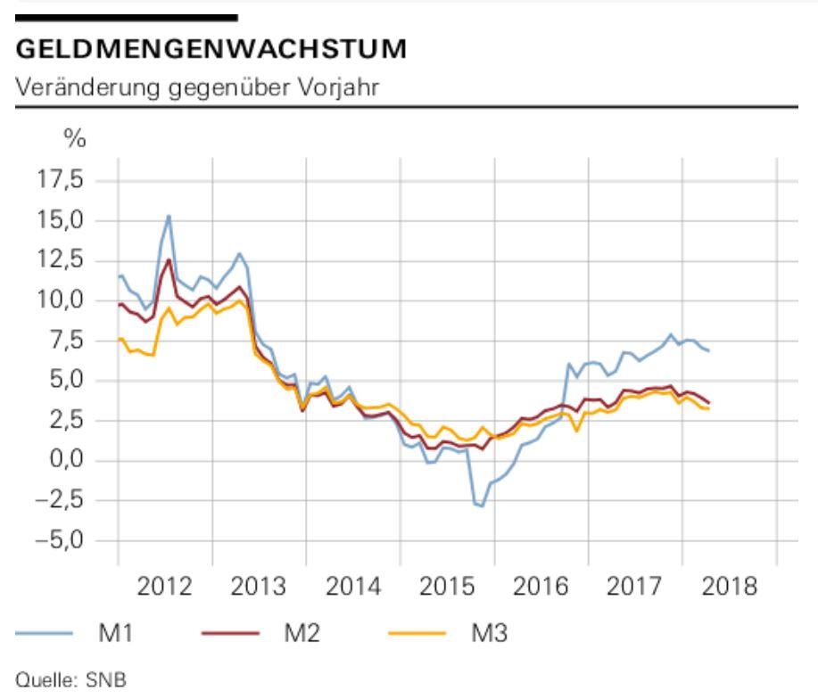 eldmengen-wachstum-schweiz-2018