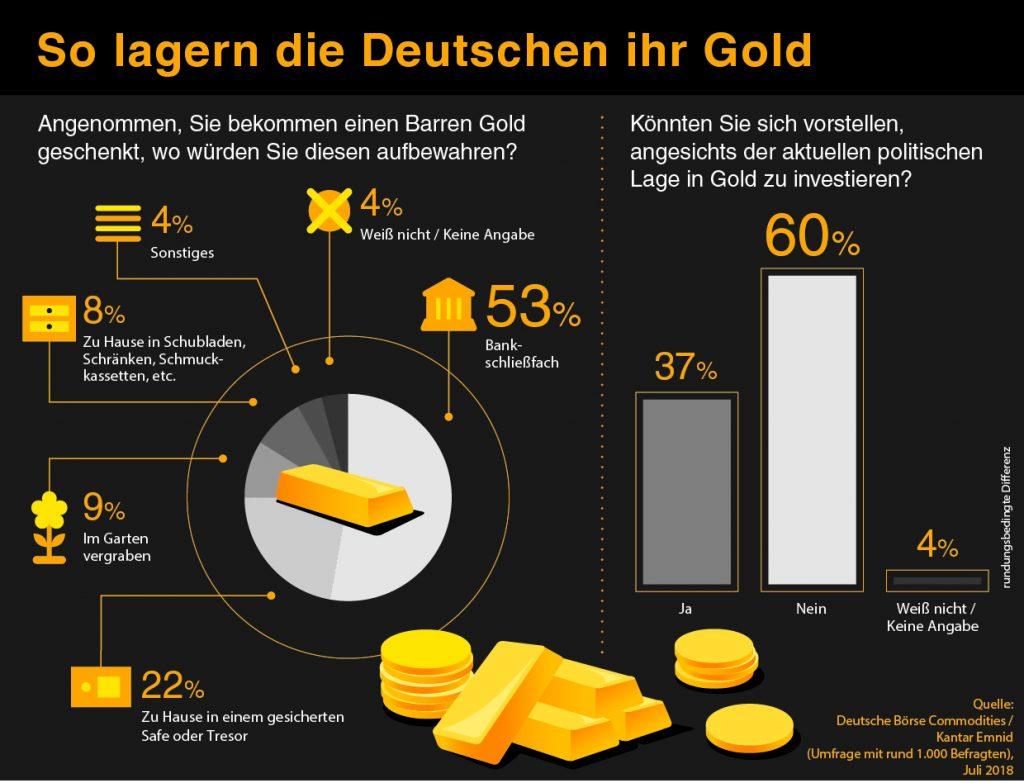 Gold kaufen und lagern