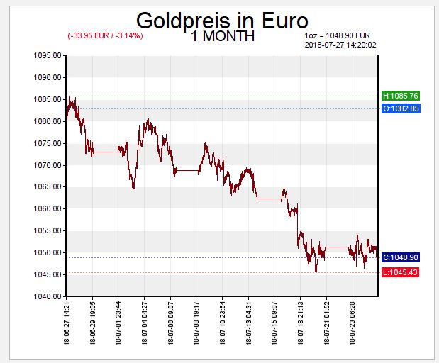 Goldpreis-2018-Juli-chart