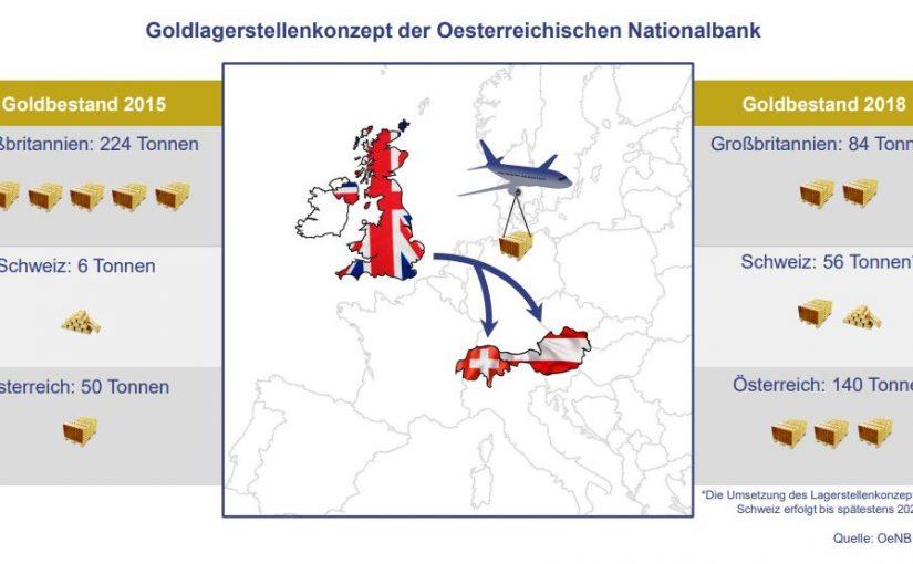 Österreich schließt Gold-Rückholung ab – kein Gold in den USA