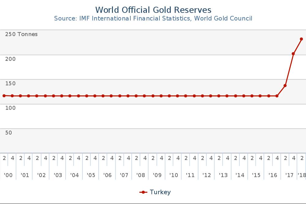 gold-tuerkei-reserven