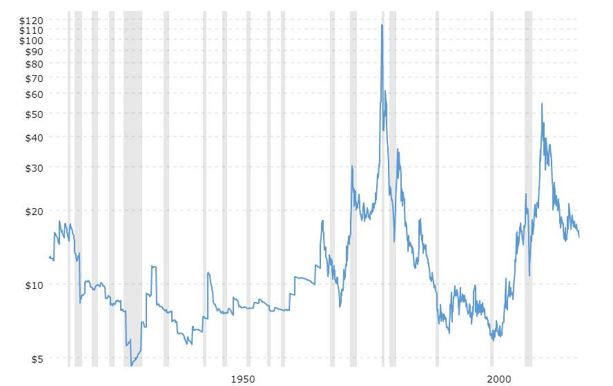 Historischer Silberpreis-Chart 100 Jahre