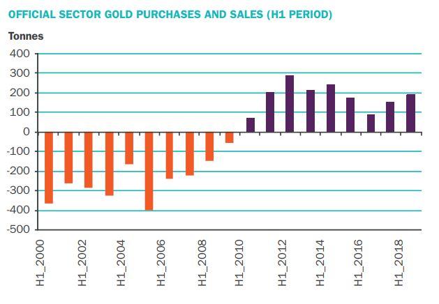 Gold-zentralbanken-2018