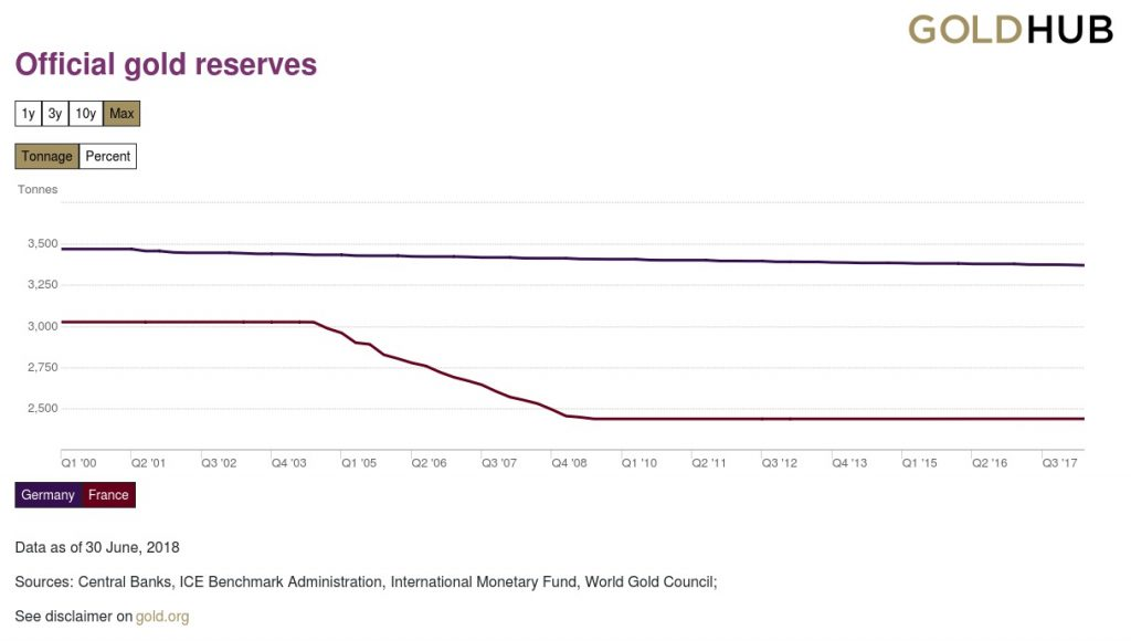 Goldreserven Frankreich